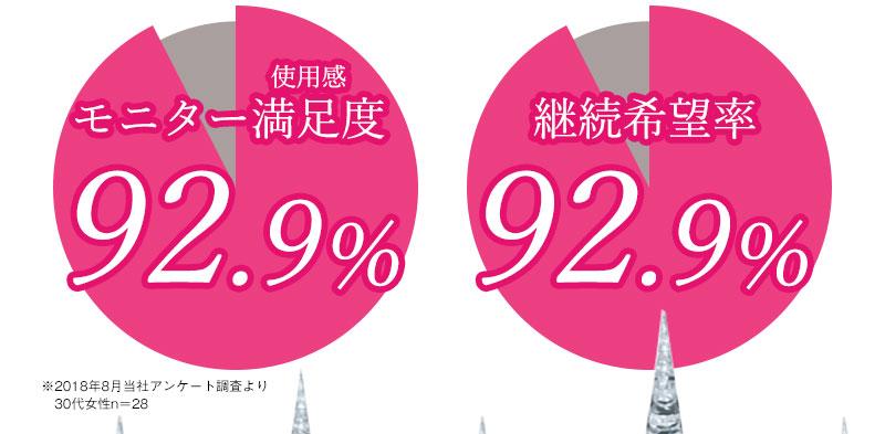 モニター(使用感)満足度92.9% 継続希望率92.9%